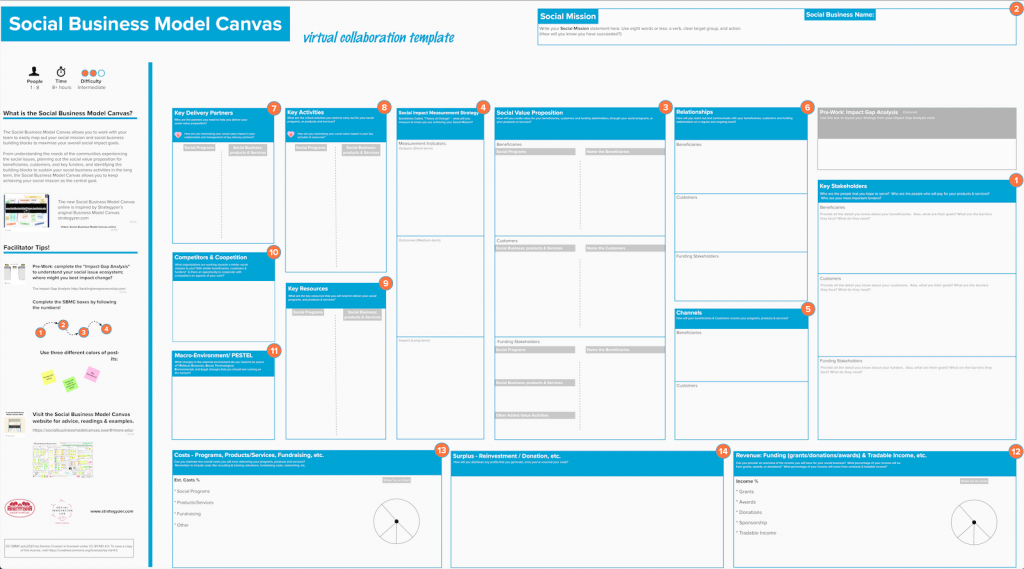 This is picture of the Social Business Model Canvas.